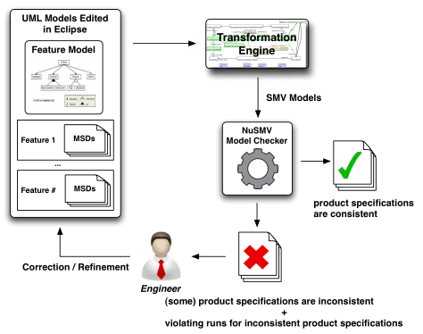 Overview of the scenario-based product lines specification and consistency checking approach